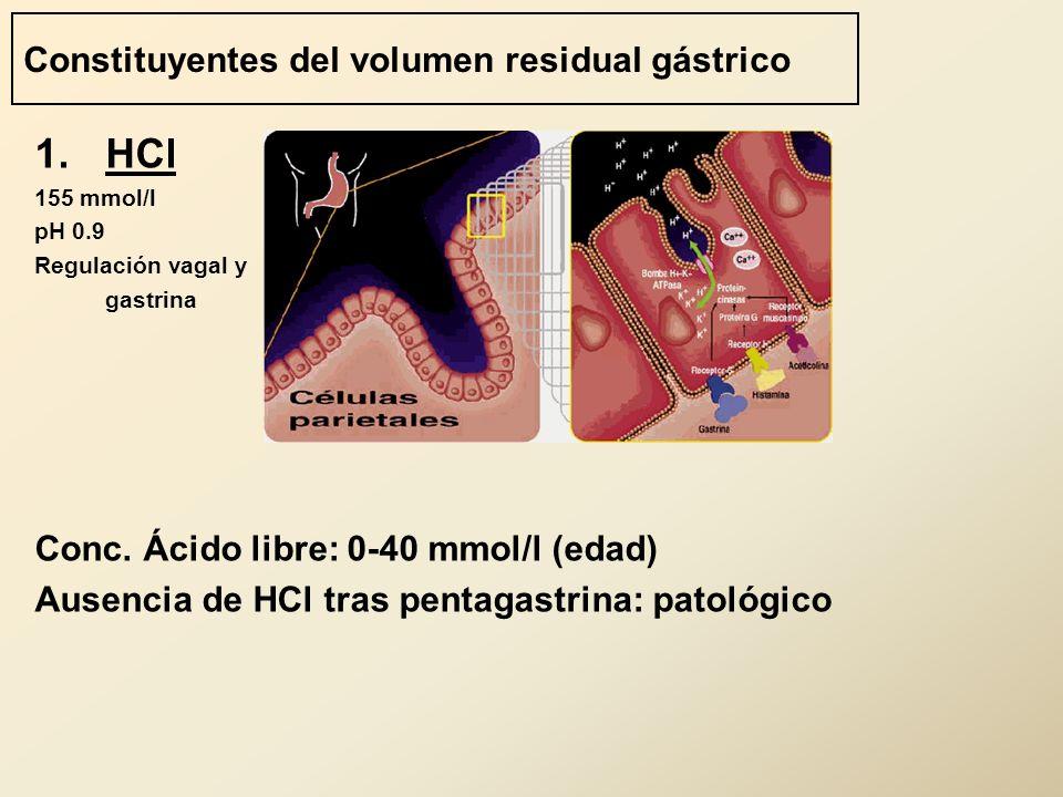 Constituyentes del volumen residual gástrico 1.HCl 155 mmol/l pH 0.9 Regulación vagal y gastrina Conc. Ácido libre: 0-40 mmol/l (edad) Ausencia de HCl