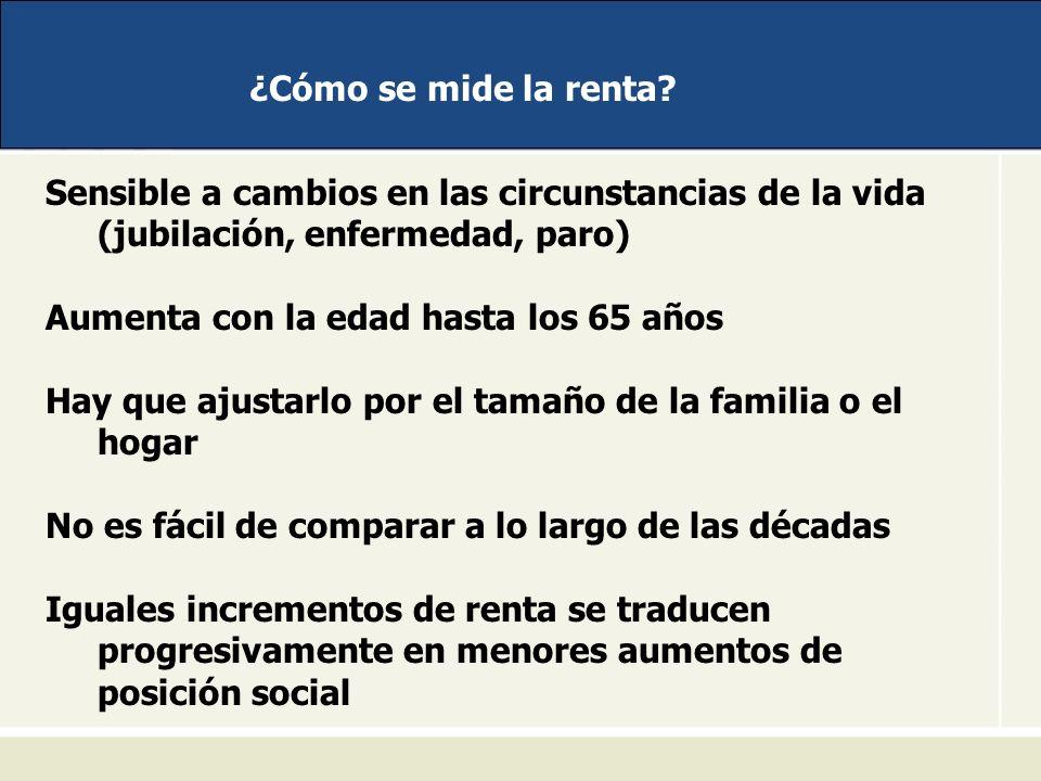 ¿Cómo se mide la renta? Sensible a cambios en las circunstancias de la vida (jubilación, enfermedad, paro) Aumenta con la edad hasta los 65 años Hay q