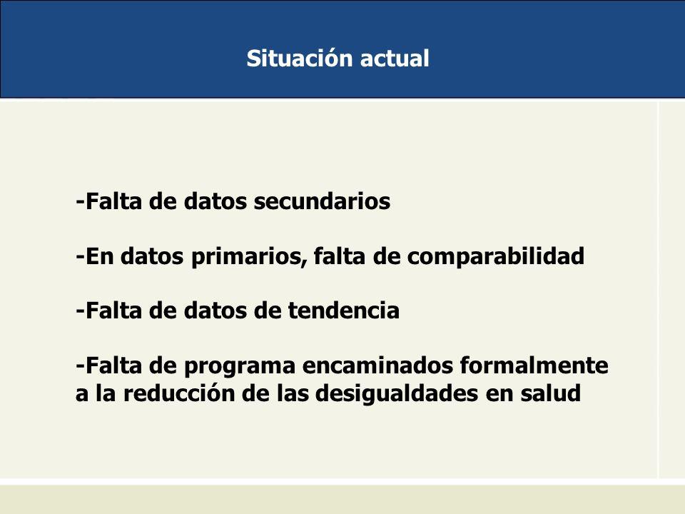 Situación actual -Falta de datos secundarios -En datos primarios, falta de comparabilidad -Falta de datos de tendencia -Falta de programa encaminados