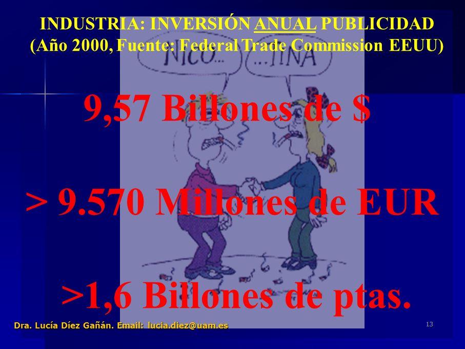 13 INDUSTRIA: INVERSIÓN ANUAL PUBLICIDAD (Año 2000, Fuente: Federal Trade Commission EEUU) 9,57 Billones de $ > 9.570 Millones de EUR >1,6 Billones de ptas.