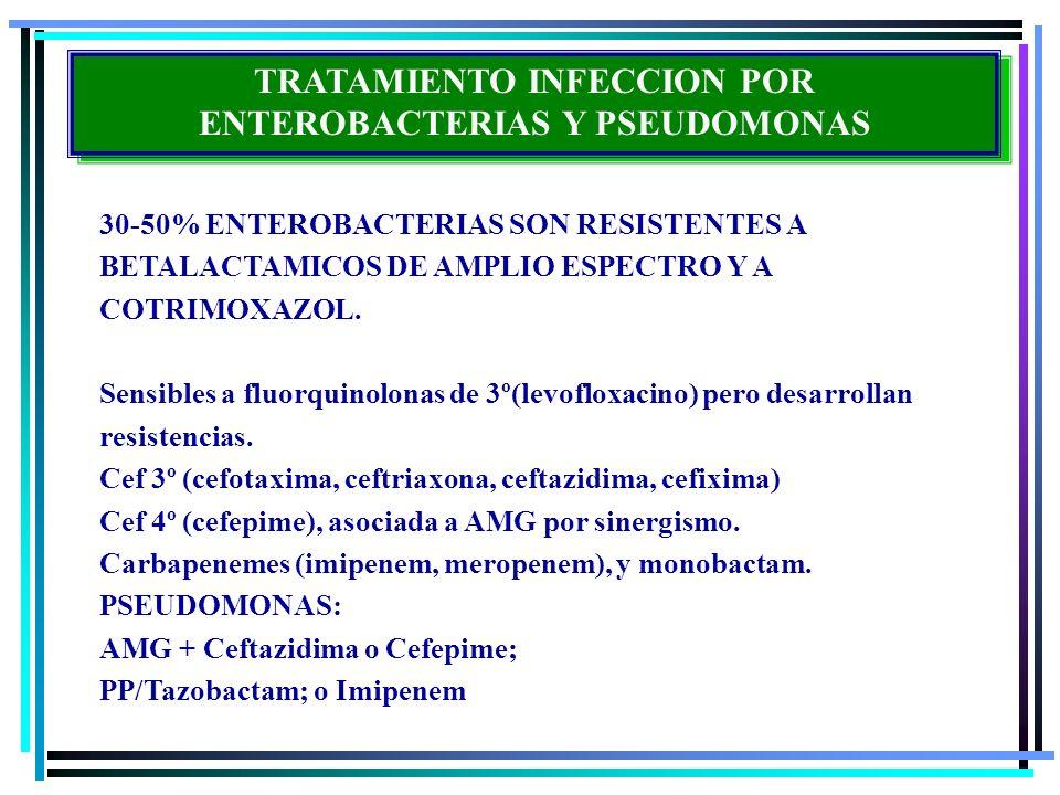 TRATAMIENTO INFECCION POR ENTEROBACTERIAS Y PSEUDOMONAS 30-50% ENTEROBACTERIAS SON RESISTENTES A BETALACTAMICOS DE AMPLIO ESPECTRO Y A COTRIMOXAZOL. S