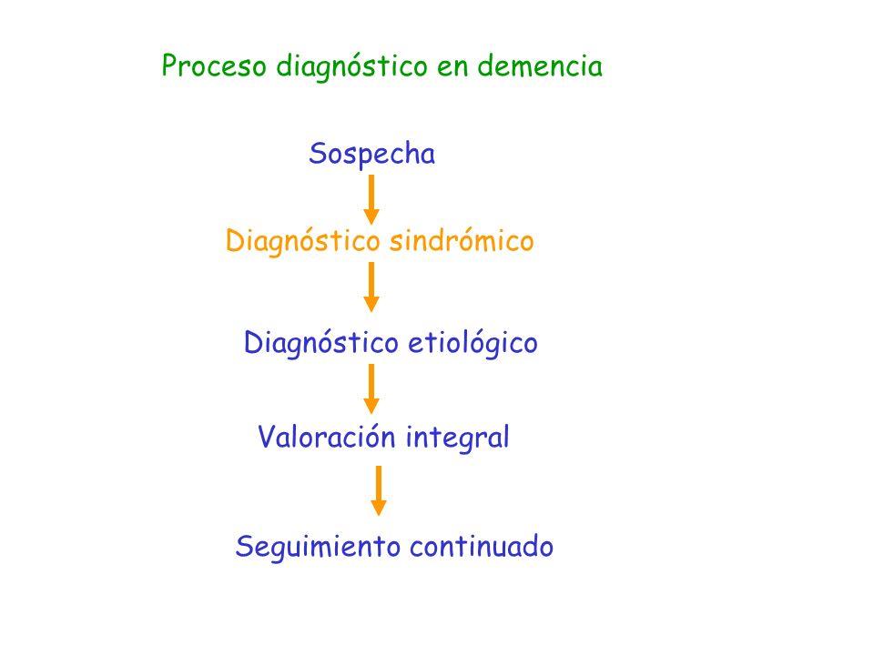 Demencia leve - Clínica Comienzo insidioso Olvidos Intranquilidad, apatía, irritabilidad Dificultades en AAVD y AIVD Autonomía conservada Diagnóstico difícil Mayores dificultades en los extremos del CI
