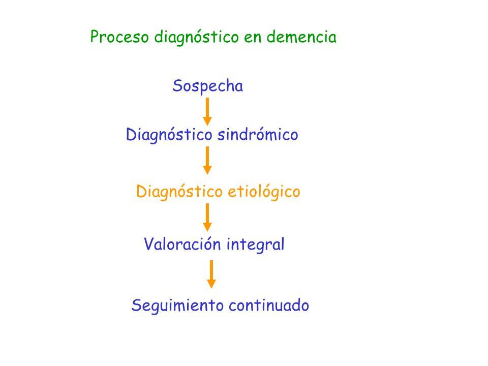 Etiologías más frecuentes de Demencia Sin signos motores prominentes Enfermedad de Alzheimer Demencia frontotemporal Con signos motores prominentes Demencia vascular Demencias con cuerpos de Lewy Enfermedad de Parkinson Hidrocefalia a presión normal Enf.