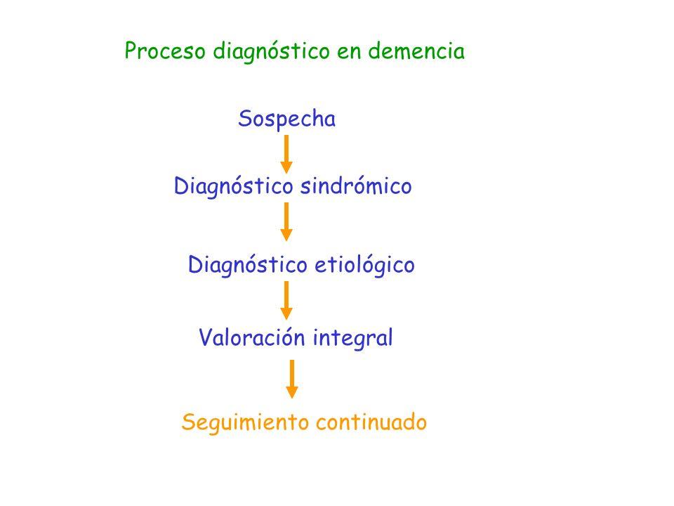 Tratamiento –Manejo- de la Demencia Tratamiento del paciente: tratamiento específico prevención de factores de riesgo complicaciones Tratamiento del cuidador: información de la enfermedad plan de actuación soporte social soporte psicológico enfermedades por desgaste Toma de decisiones Abordaje social