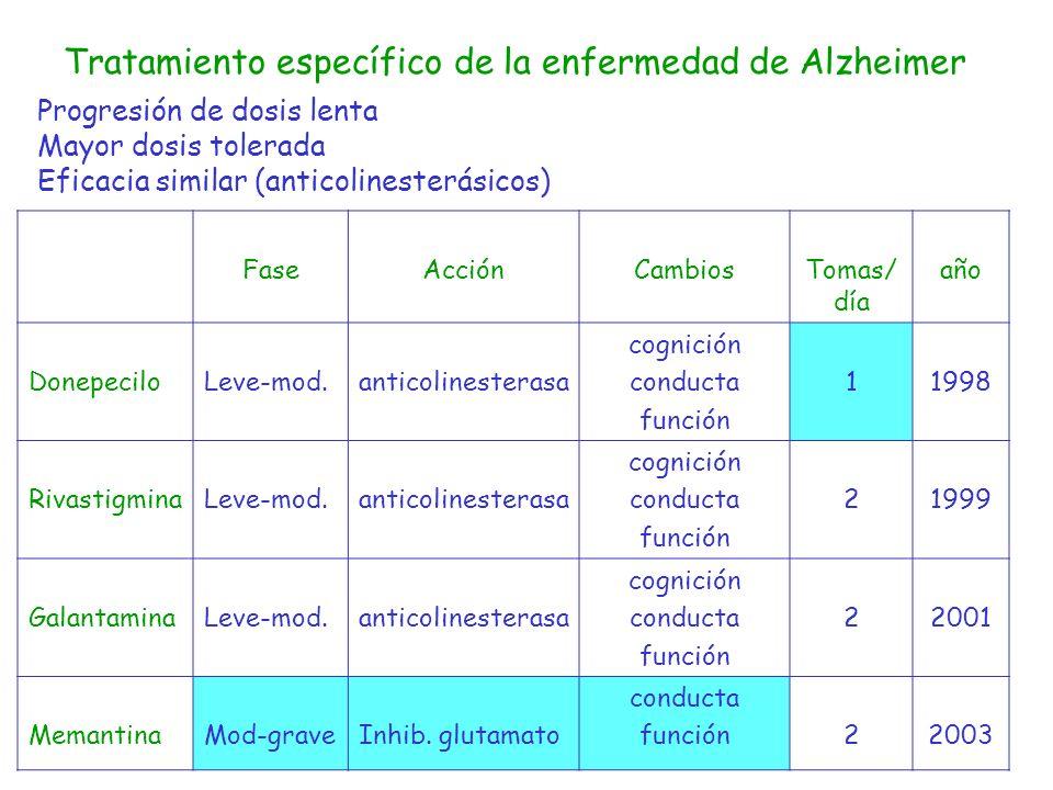 FaseAcciónCambiosTomas/ día año DonepeciloLeve-mod.anticolinesterasa cognición conducta función 11998 RivastigminaLeve-mod.anticolinesterasa cognición