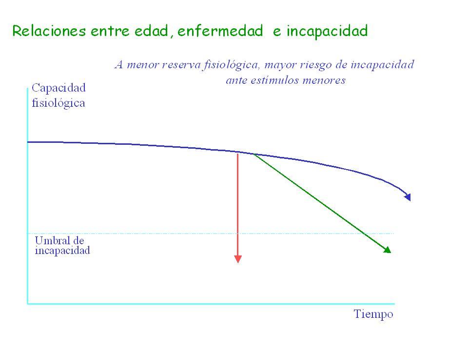 Cambios asociados al envejecimiento (III) Problemas clínicos 1.Dificultad diagnóstica 2.Estudio individualizado del caso 3.Ausencia de repercusión en las AVD 4.Mantener actitud conservadora - seguimiento