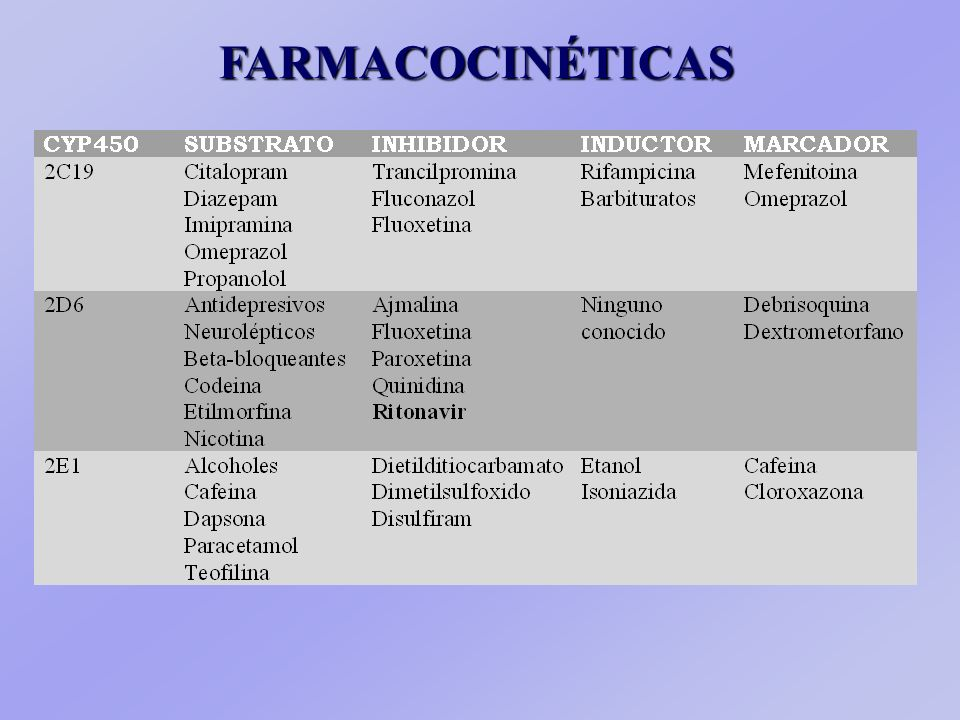 FARMACOCINÉTICAS -Metabólicas (CYP-450) substratos, inductores o inhibidores. -Bomba Transp Glicoproteina P.