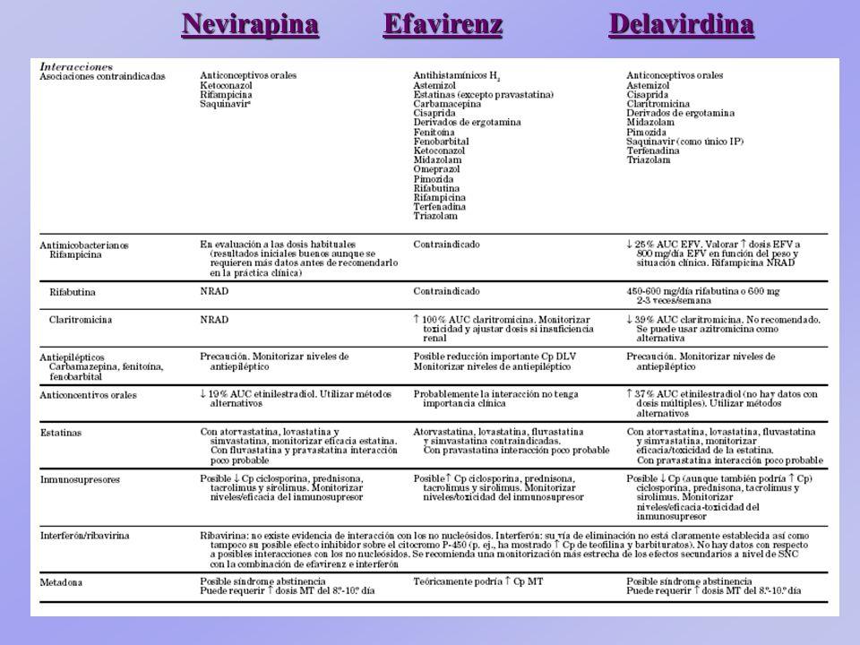 1.-INHIBIDORES DE LA TRANSCRIPTASA ANALOGOS DE NUCLEOSIDOSANALOGOS DE NUCLEOSIDOS AZT = Zidovudina AZT = Zidovudina (Retrovir) ddI = Didanosina ddI =