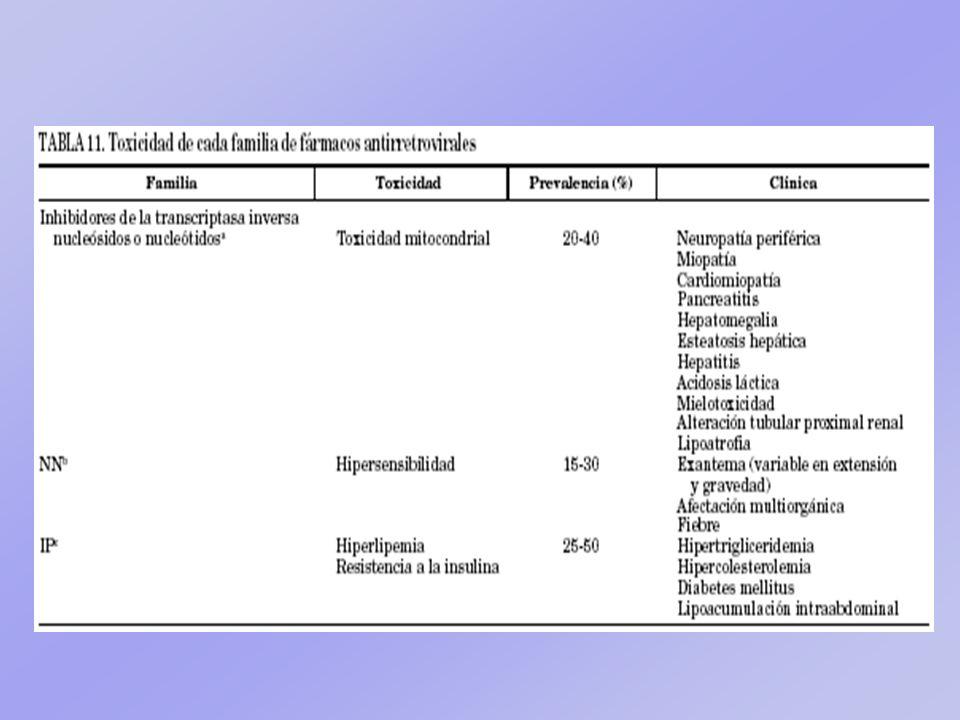 Indinavir Ritonavir Saquinavir …