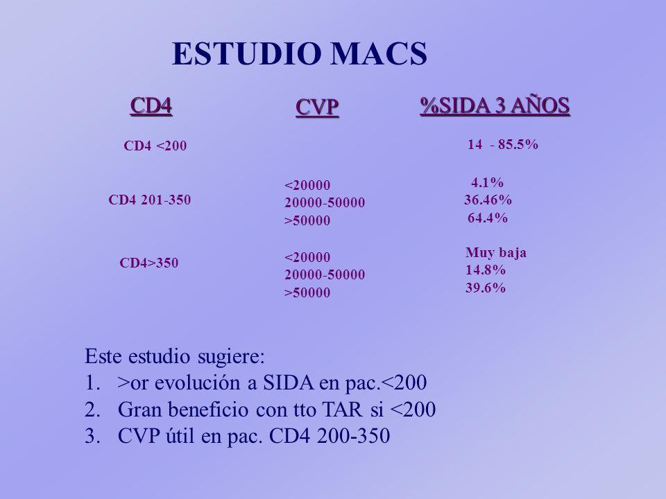 ESTUDIO MACS CD4 <200 CD4 CVP %SIDA 3 AÑOS 14 - 85.5% CD4 201-350 <20000 20000-50000 >50000 4.1% 36.46% 64.4% CD4>350 <20000 20000-50000 >50000 Muy baja 14.8% 39.6% Este estudio sugiere: 1.