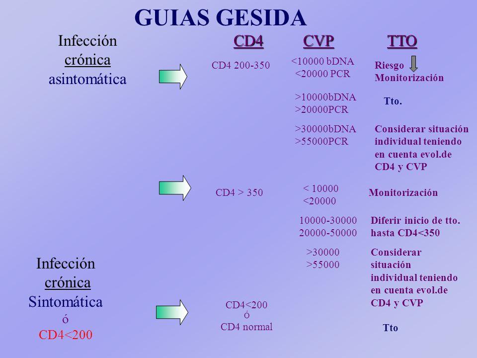 GUIAS GESIDA Infección crónica asintomáticaCD4TTOCVP <10000 bDNA <20000 PCR CD4 200-350Riesgo Monitorización >10000bDNA >20000PCR >30000bDNA >55000PCR Tto.