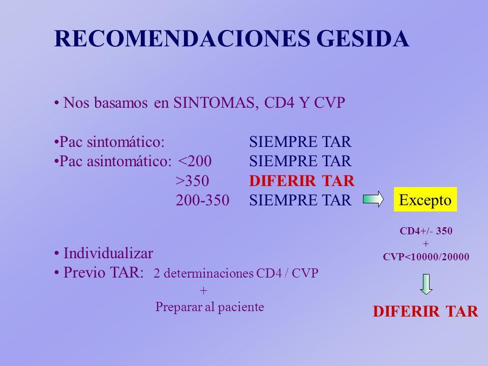 RECOMENDACIONES GESIDA Nos basamos en SINTOMAS, CD4 Y CVP Pac sintomático: SIEMPRE TAR Pac asintomático: <200 SIEMPRE TAR >350 DIFERIR TAR 200-350 SIEMPRE TAR Excepto CD4+/- 350 + CVP<10000/20000 DIFERIR TAR Individualizar Previo TAR: 2 determinaciones CD4 / CVP + Preparar al paciente