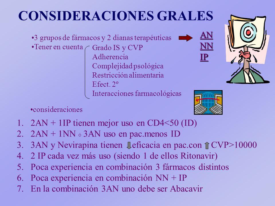 CONSIDERACIONES GRALES 1.1.2AN + 1IP tienen mejor uso en CD4<50 (ID) 2.