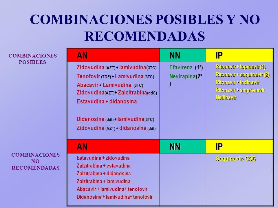 COMBINACIONES POSIBLES Y NO RECOMENDADAS ANNNIP Zidovudina (AZT) + lamivudina( 3TC) Tenofovir (TDF) + Lamivudina (3TC) Abacavir + Lamivudina (3TC) Zidovudina (AZT) + Zalcitrabina (ddC) Estavudina + didanosina Didanosina (ddI) + lamivudina (3TC) Zidovudina (AZT) + didanosina (ddI) Efavirenz (1º) Nevirapina(2º ) Ritonavir + lopinavir (1) Ritonavir + saquinavir (2) Ritonavir + Indinavir Ritonavir + amprenavir Nelfinavir ANNNIP Estavudina + zidovudina Zalzitrabina + estavudina Zalzitrabina + didanosina Zalzitrabina + lamivudina Abacavir + lamivudina+ tenofovir Didanosina + lamivudina+ tenofovir Saquinavir- CGD COMBINACIONES POSIBLES COMBINACIONES NO RECOMENDADAS