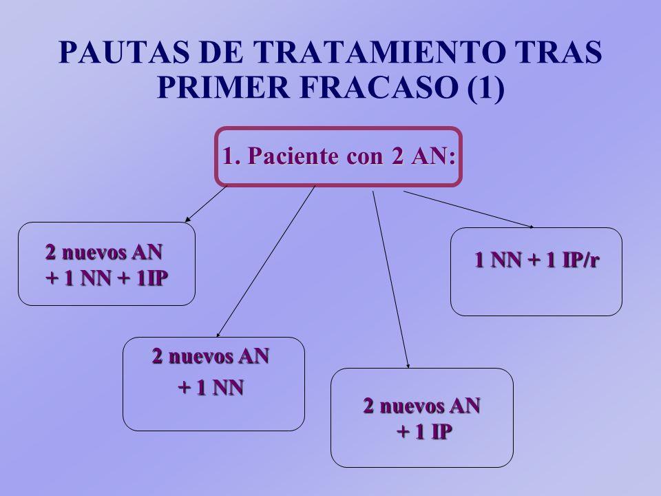 Individualizar en función de: Situación clínica Situación inmunológica Tipo de tratamiento Número de fracasos previos Resultados de los estudios de re