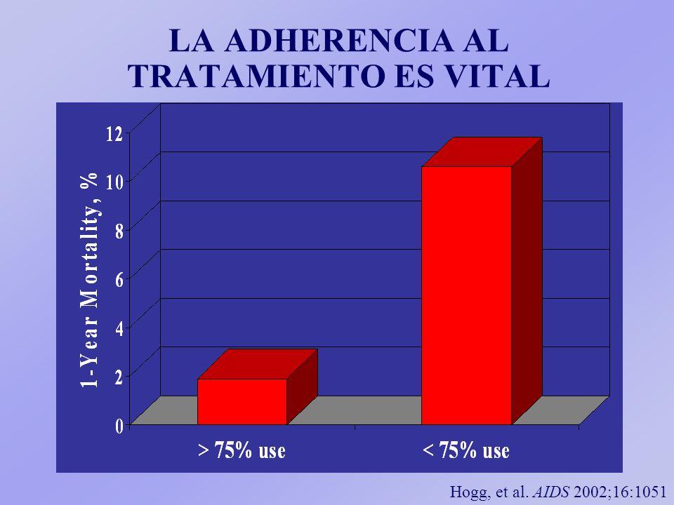 LA ADHERENCIA AL TRATAMIENTO ES VITAL Hogg, et al. AIDS 2002;16:1051