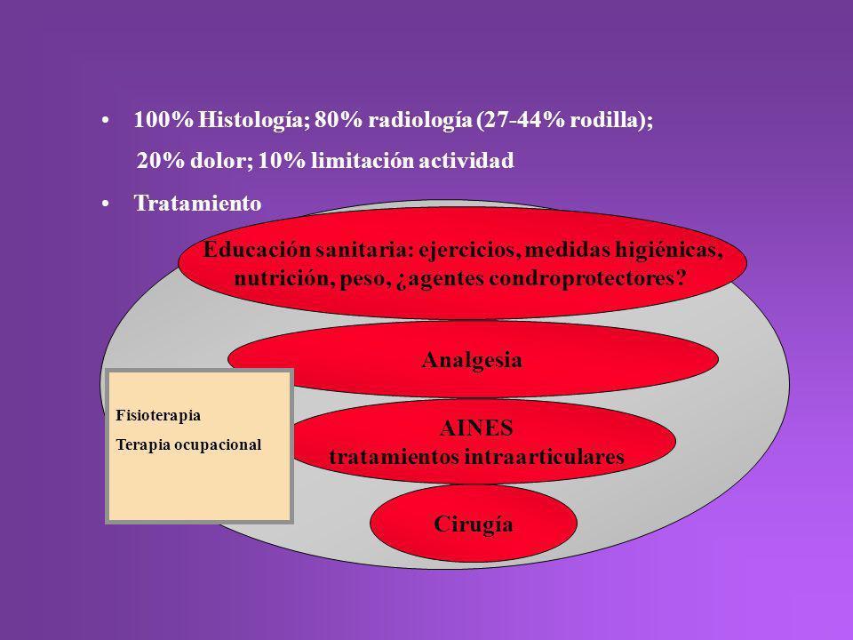 100% Histología; 80% radiología (27-44% rodilla); 20% dolor; 10% limitación actividad Tratamiento AINES tratamientos intraarticulares Analgesia Educac