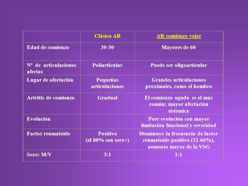 Clásica ARAR comienzo vejez Edad de comienzo30-50Mayores de 60 Nº de articulaciones afectas PoliarticularPuede ser oligoarticular Lugar de afectaciónP