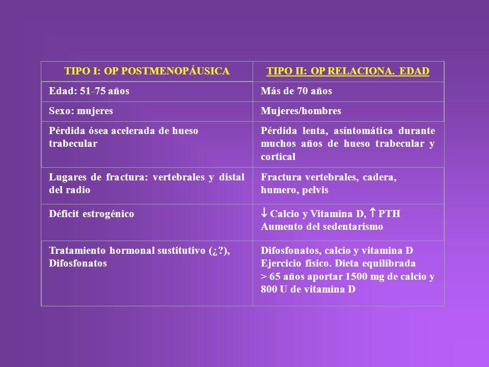 TIPO I: OP POSTMENOPÁUSICA TIPO II: OP RELACIONA. EDAD Edad: 51-75 añosMás de 70 años Sexo: mujeresMujeres/hombres Pérdida ósea acelerada de hueso tra