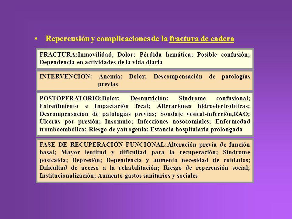 Repercusión y complicaciones de la fractura de cadera INTERVENCIÓN: Anemia; Dolor; Descompensación de patologías previas POSTOPERATORIO:Dolor; Desnutr