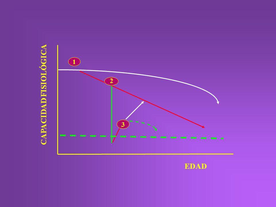CAPACIDAD FISIOLÓGICA 1 3 2 EDAD