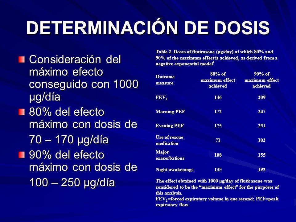 DETERMINACIÓN DE DOSIS Consideración del máximo efecto conseguido con 1000 µg/día 80% del efecto máximo con dosis de 70 – 170 µg/día 90% del efecto má