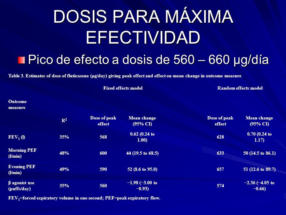 DOSIS PARA MÁXIMA EFECTIVIDAD Pico de efecto a dosis de 560 – 660 µg/día Table 3. Estimates of dose of fluticasone (μg/day) giving peak effect and eff