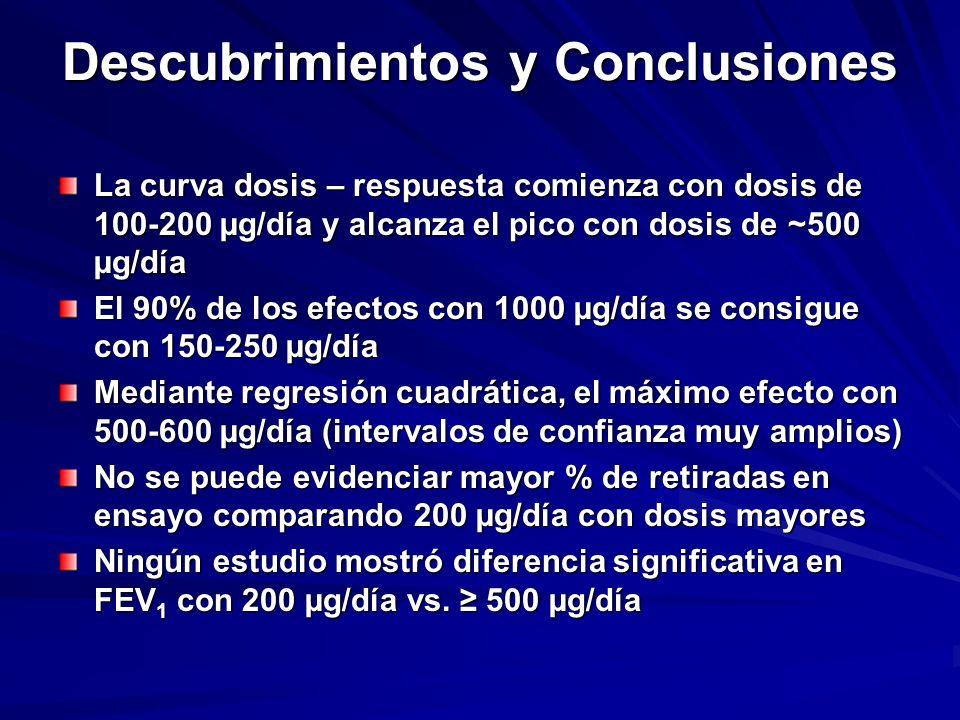 Descubrimientos y Conclusiones La curva dosis – respuesta comienza con dosis de 100-200 µg/día y alcanza el pico con dosis de ~500 µg/día El 90% de lo
