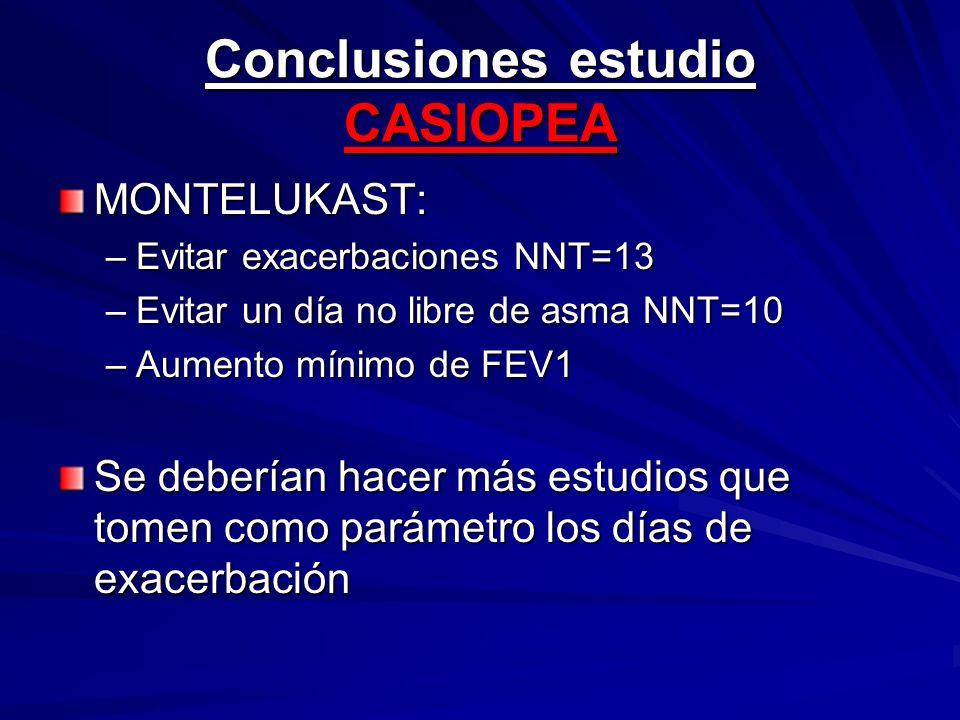 Conclusiones estudio CASIOPEA MONTELUKAST: –Evitar exacerbaciones NNT=13 –Evitar un día no libre de asma NNT=10 –Aumento mínimo de FEV1 Se deberían ha