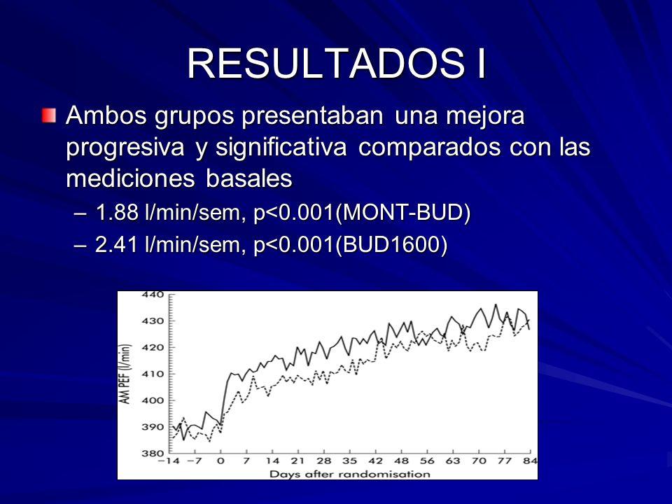 RESULTADOS I Ambos grupos presentaban una mejora progresiva y significativa comparados con las mediciones basales –1.88 l/min/sem, p<0.001(MONT-BUD) –