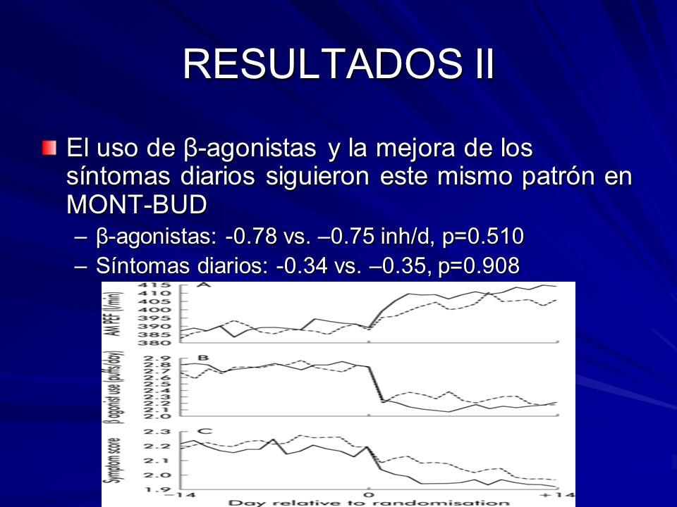 RESULTADOS II El uso de β-agonistas y la mejora de los síntomas diarios siguieron este mismo patrón en MONT-BUD –β-agonistas: -0.78 vs. –0.75 inh/d, p