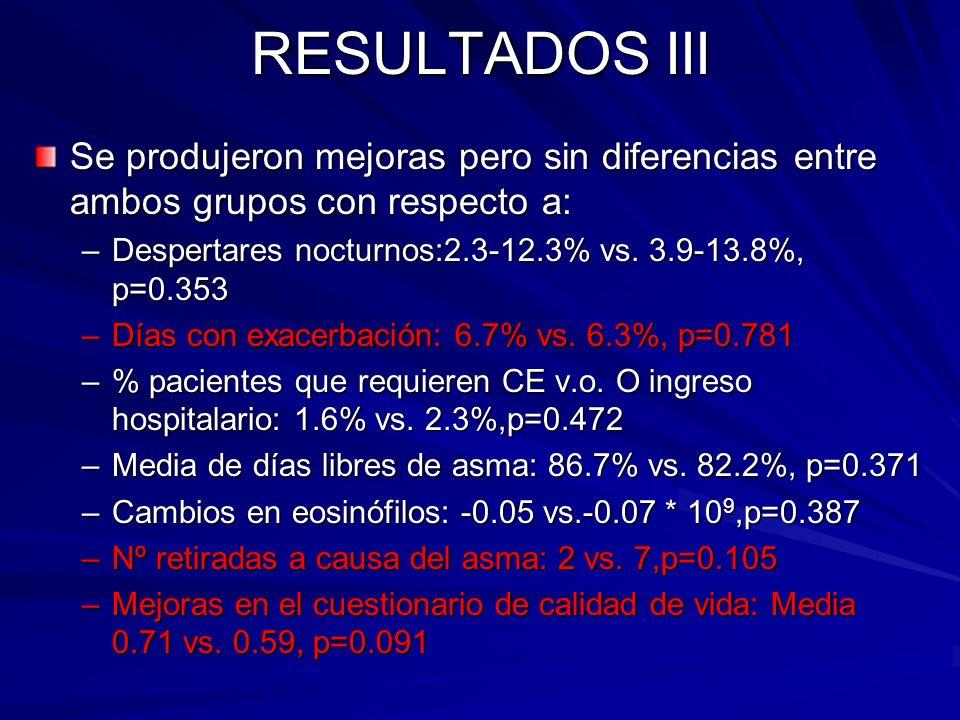 RESULTADOS III Se produjeron mejoras pero sin diferencias entre ambos grupos con respecto a: –Despertares nocturnos:2.3-12.3% vs. 3.9-13.8%, p=0.353 –