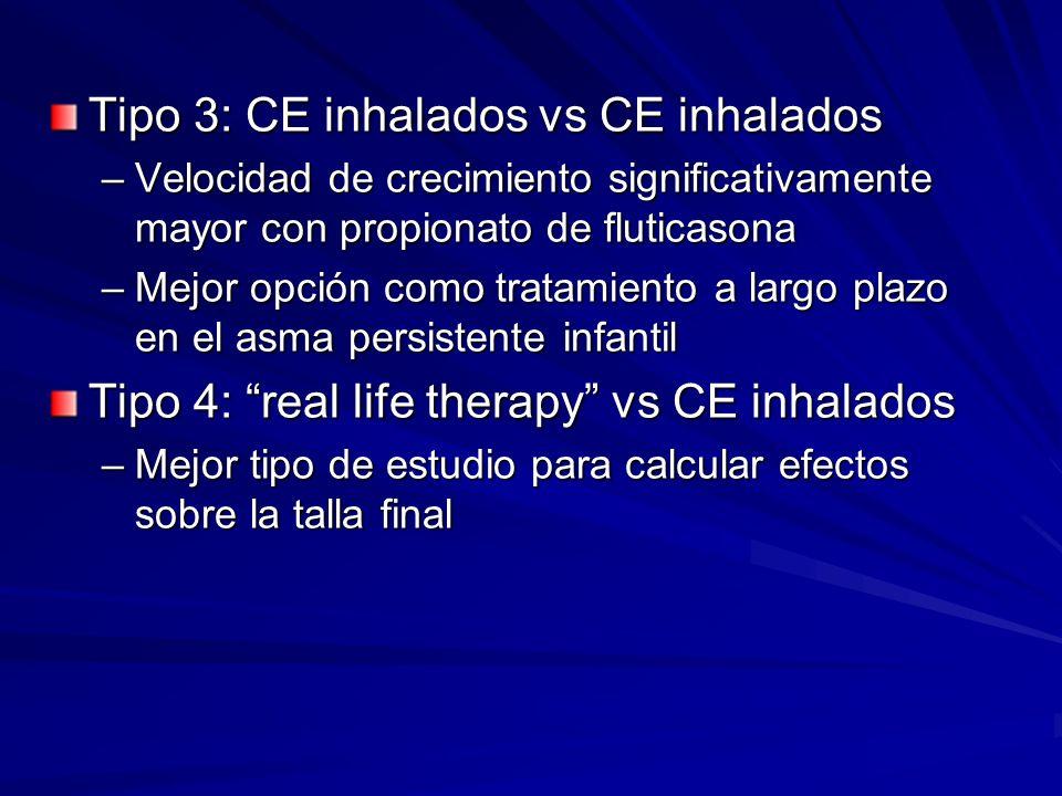 Tipo 3: CE inhalados vs CE inhalados –Velocidad de crecimiento significativamente mayor con propionato de fluticasona –Mejor opción como tratamiento a