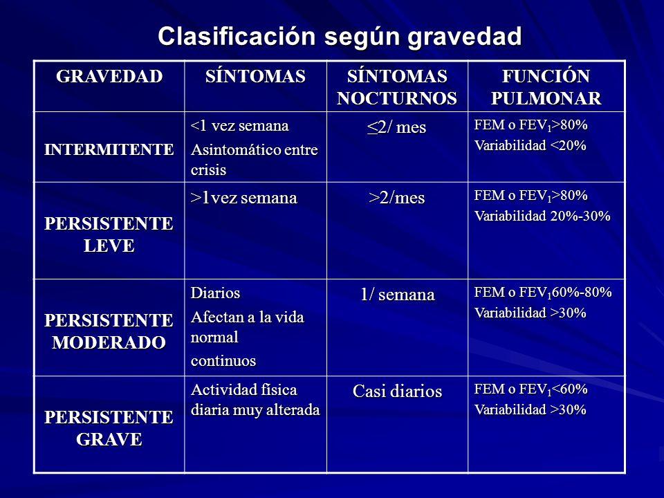 Clasificación según gravedad GRAVEDADSÍNTOMAS SÍNTOMAS NOCTURNOS FUNCIÓN PULMONAR INTERMITENTE < 1 vez semana Asintomático entre crisis 2/ mes FEM o F