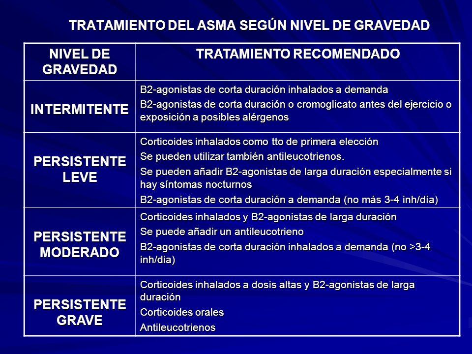 TRATAMIENTO DEL ASMA SEGÚN NIVEL DE GRAVEDAD NIVEL DE GRAVEDAD TRATAMIENTO RECOMENDADO INTERMITENTE Β2-agonistas de corta duración inhalados a demanda