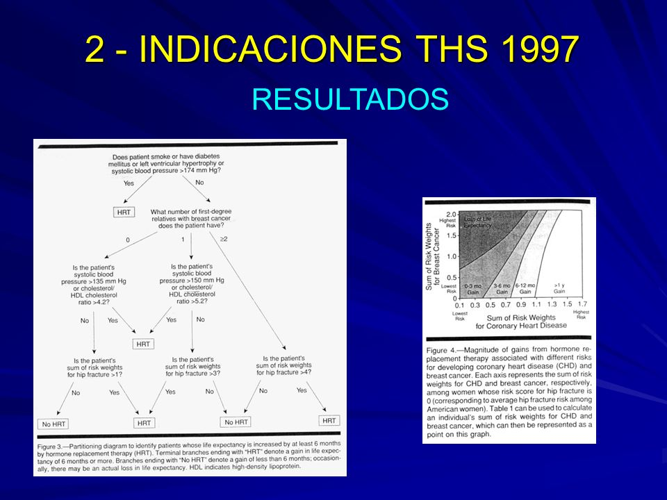 2 - INDICACIONES THS 1997 Impact of postmenopausal hormone therapy on cardiovascular events and cancer: pooled data from clinical trials.
