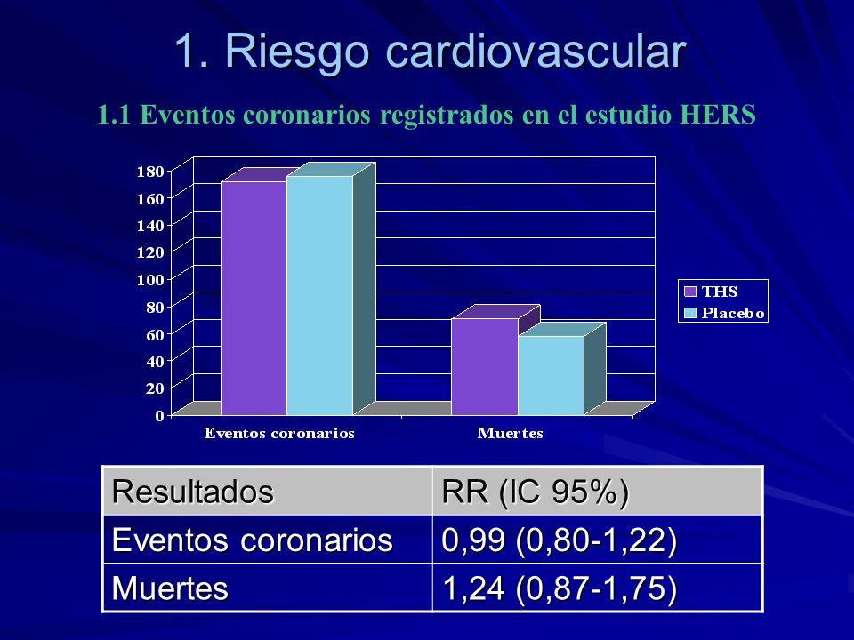 1. Riesgo cardiovascular 1.1 Eventos coronarios registrados en el estudio HERSResultados RR (IC 95%) Eventos coronarios 0,99 (0,80-1,22) Muertes 1,24