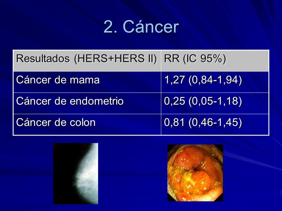 2.Cáncer CONCLUSIÓN Existe un incremento en el riesgo de padecer cáncer de mama con la THS.