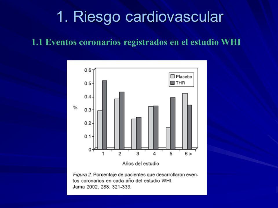 1. Riesgo cardiovascular 1.1 Eventos coronarios registrados en el estudio WHI