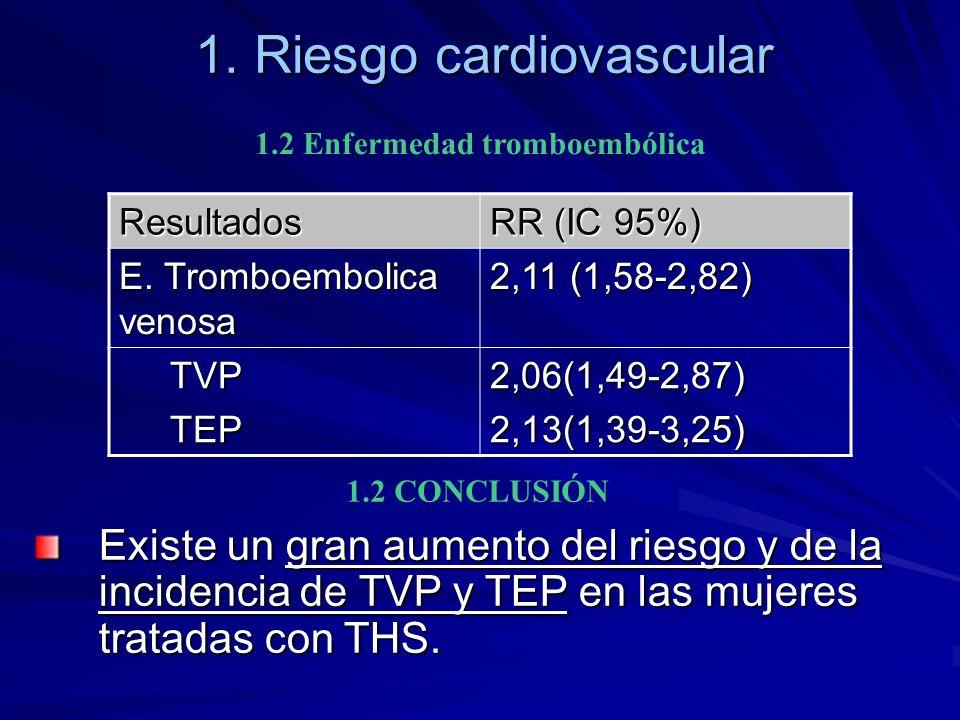 1. Riesgo cardiovascular 1.2 Enfermedad tromboembólica Resultados RR (IC 95%) E. Tromboembolica venosa 2,11 (1,58-2,82) TVP TVP TEP TEP2,06(1,49-2,87)