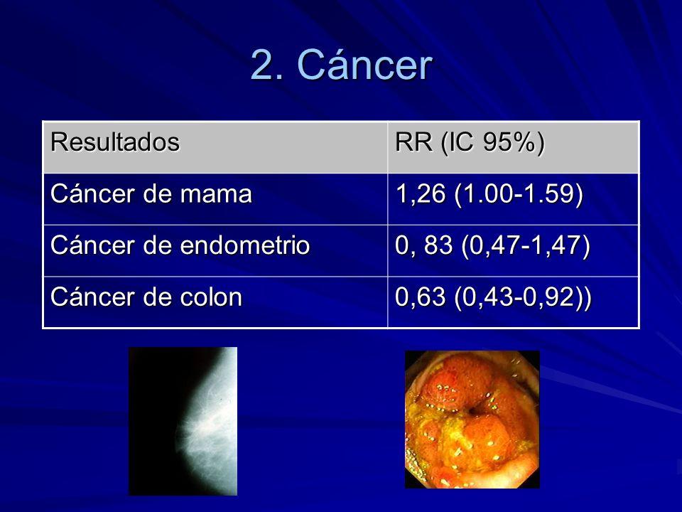 2. Cáncer Resultados RR (IC 95%) Cáncer de mama 1,26 (1.00-1.59) Cáncer de endometrio 0, 83 (0,47-1,47) Cáncer de colon 0,63 (0,43-0,92))
