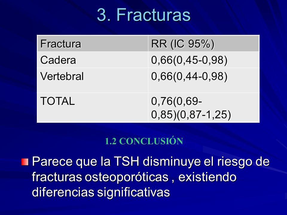 Fractura RR (IC 95%) Cadera0,66(0,45-0,98) Vertebral0,66(0,44-0,98) TOTAL 0,76(0,69- 0,85)(0,87-1,25) 3. Fracturas Parece que la TSH disminuye el ries