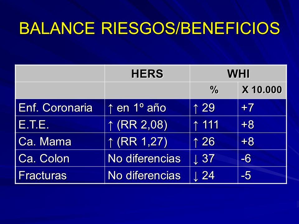 BALANCE RIESGO/BENEFICIOS Eventos coronarios (1º año) TEP / TVP Cáncer de mama Cáncer de colon Osteoporosis ¿Calidad de vida.