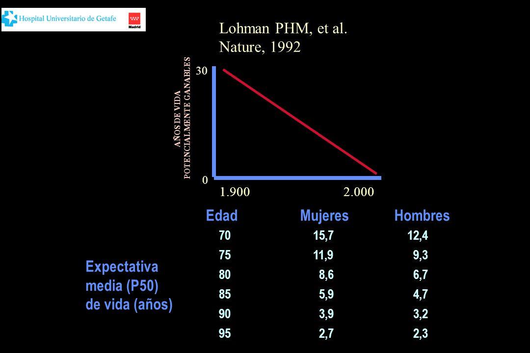 Distribución de la mortalidad (todas las causas) por sexo y edad por 1.000 fallecidos, 1999 Fuentes: INE: INEBASE: Defunciones según la Causa de Muerte 1999.