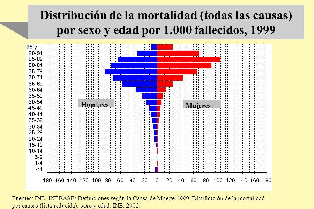 En el año en que los ancianos se incapacitaron severamente, una gran proporción de ellos estuvieron hospitalizados (48-72%).