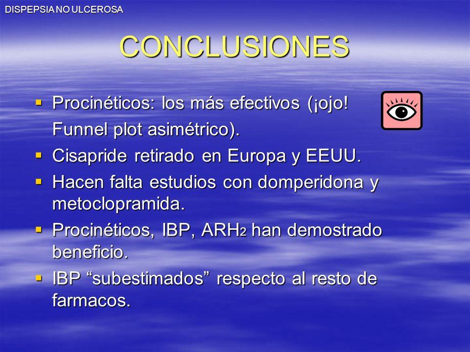 DISPEPSIA NO ULCEROSACONCLUSIONES Procinéticos: los más efectivos (¡ojo! Procinéticos: los más efectivos (¡ojo! Funnel plot asimétrico). Cisapride ret