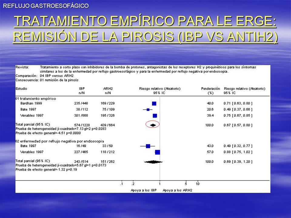 REFLUJO GASTROESOFÁGICO TRATAMIENTO EMPÍRICO PARA LE ERGE: REMISIÓN DE LA PIROSIS (IBP VS ANTIH2)