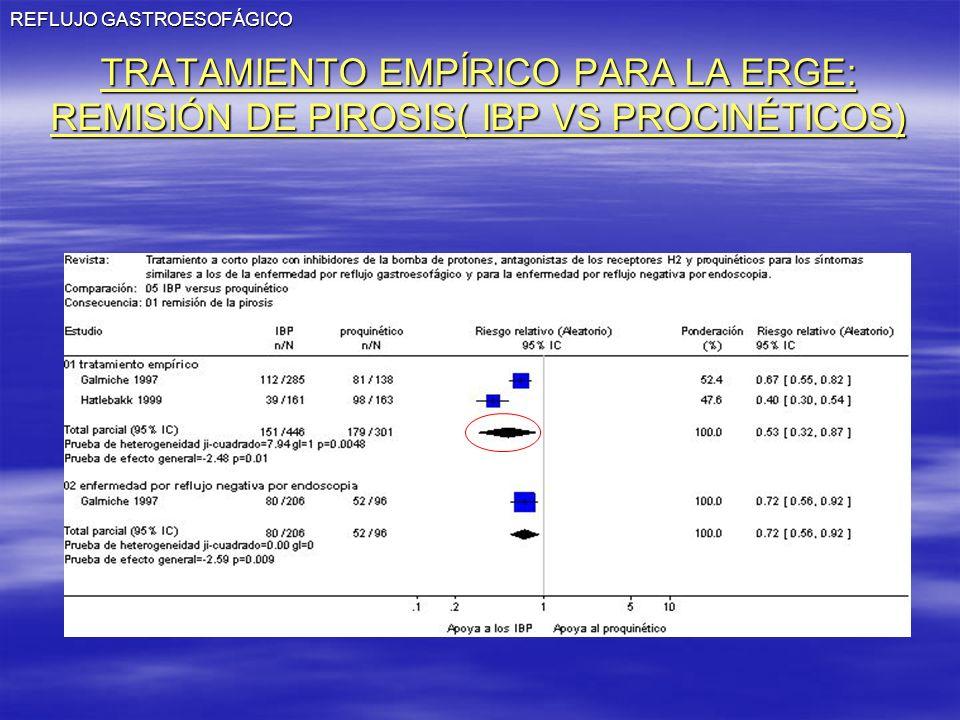 REFLUJO GASTROESOFÁGICO TRATAMIENTO EMPÍRICO PARA LA ERGE: REMISIÓN DE PIROSIS( IBP VS PROCINÉTICOS)