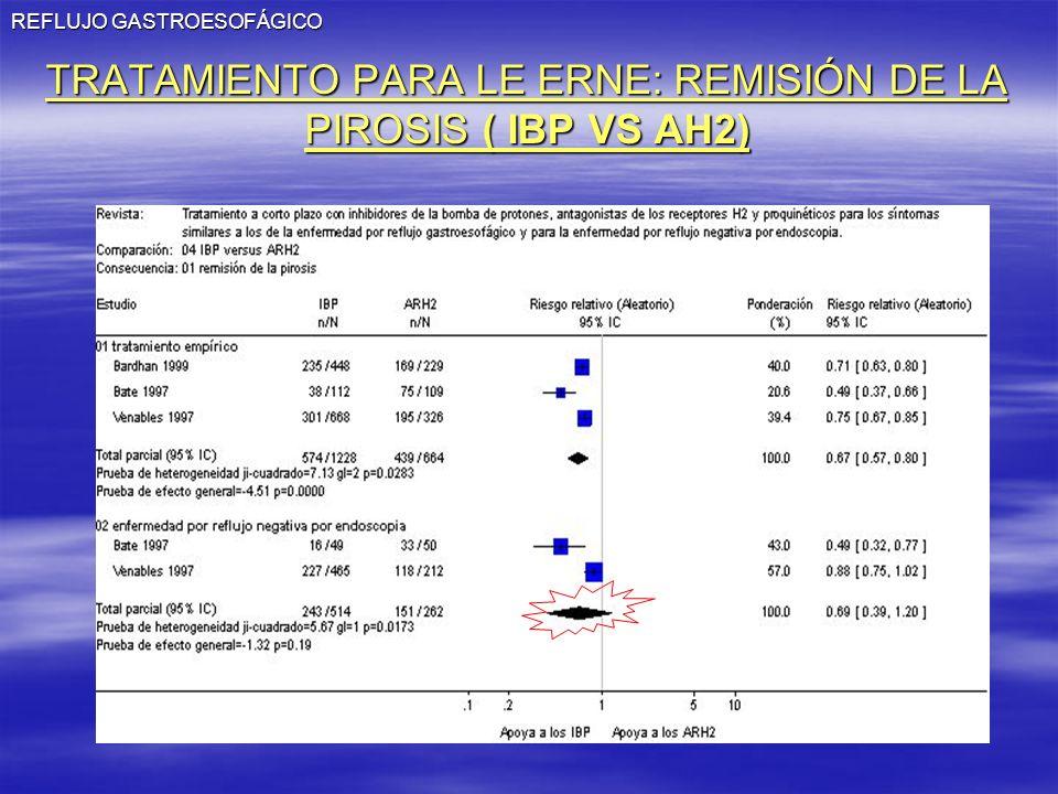 REFLUJO GASTROESOFÁGICO TRATAMIENTO PARA LE ERNE: REMISIÓN DE LA PIROSIS ( IBP VS AH2)