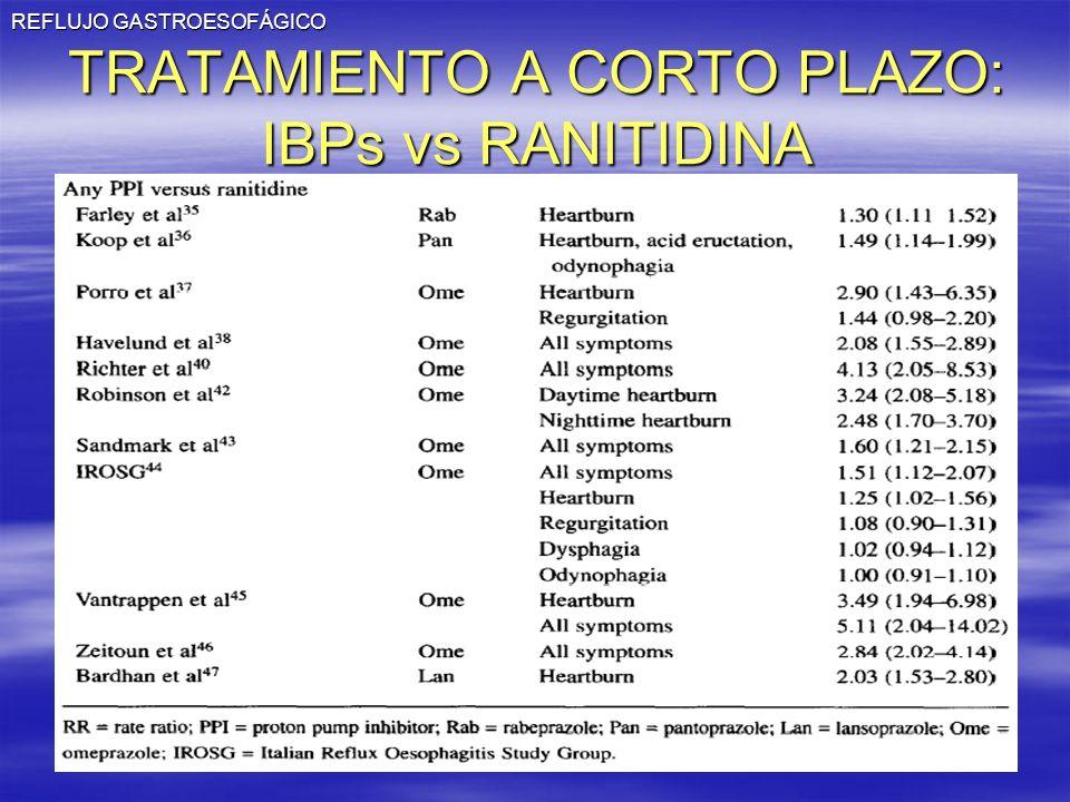 REFLUJO GASTROESOFÁGICO TRATAMIENTO A CORTO PLAZO: IBPs vs RANITIDINA